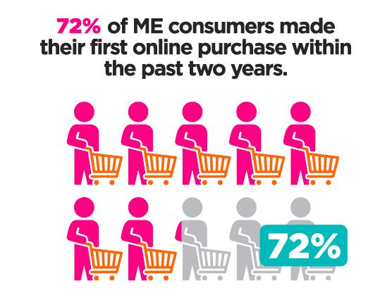 MENA -eCommerce-Statistics