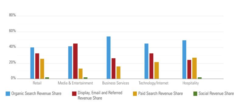Organic Search Revenue