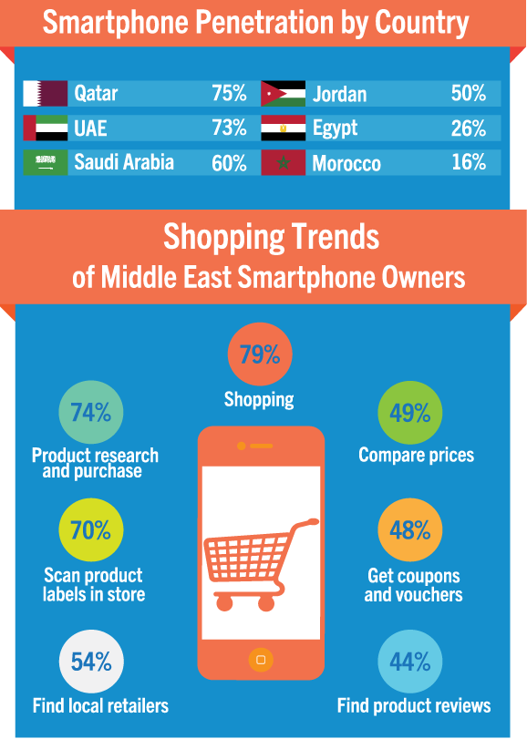 Shopping-Trends-In-MENA