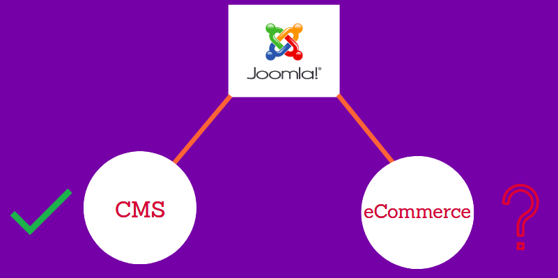 Joomla is built for cms not for eCommerce