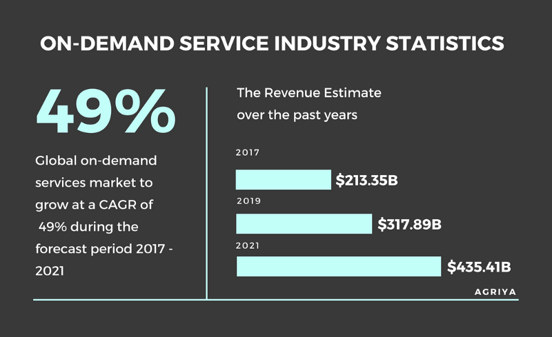service marketplace on demand