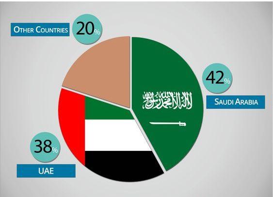 rise of marketplace in Saudi Arabia