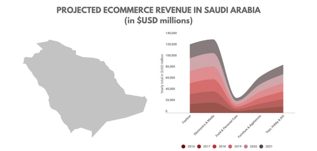 eCommerce in Saudi arabia