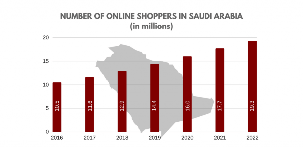 marketplace in Saudi Arabia