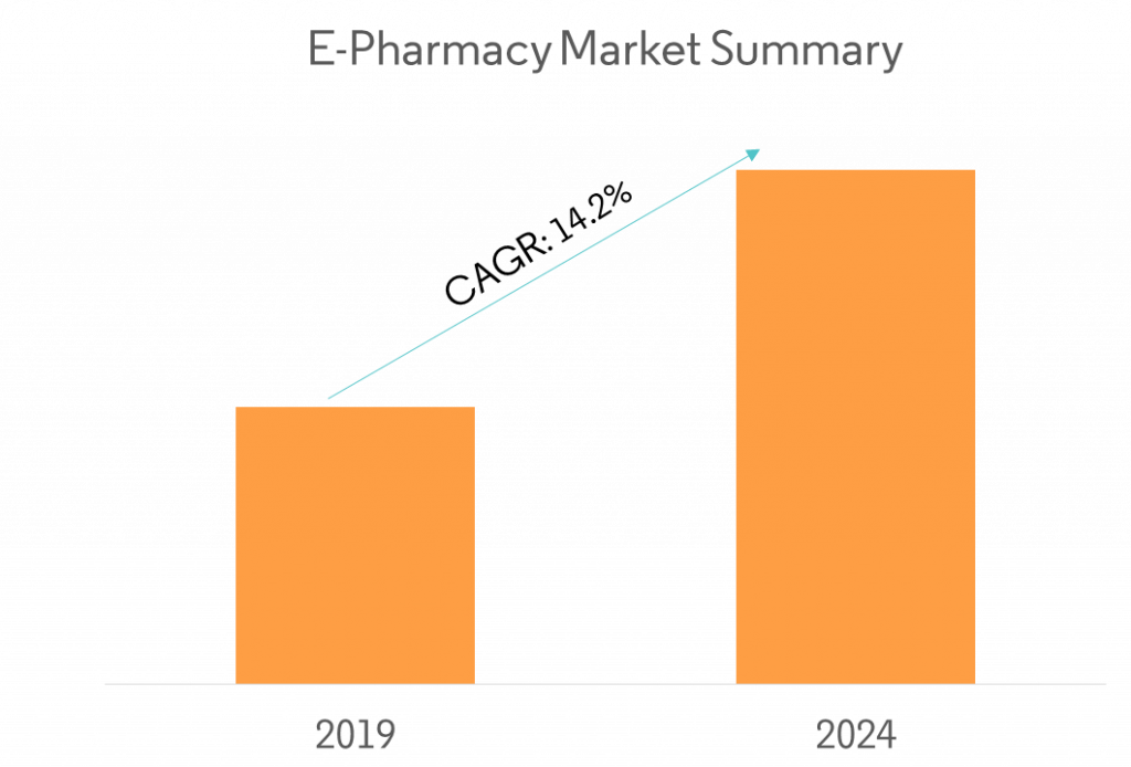 How to start online pharmacy marketplace