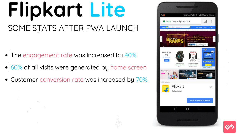 FlipKart Lite conversion rate