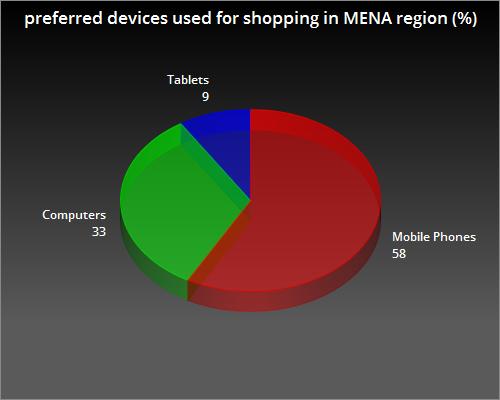 how to create a marketplace in Soudi Arabia