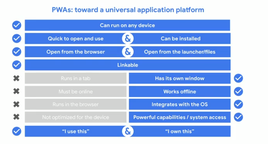 PWA - Universal Application