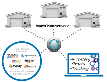 top 5 Multichannel eCommerce features