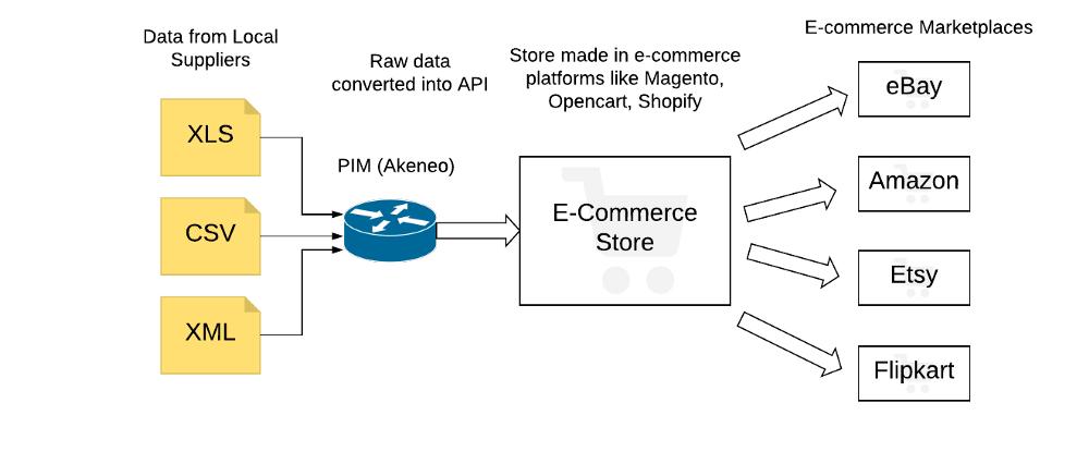 features of multichannel commerce