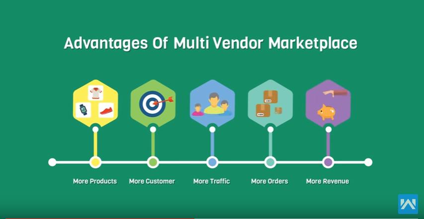 how to create a marketplace like lazada