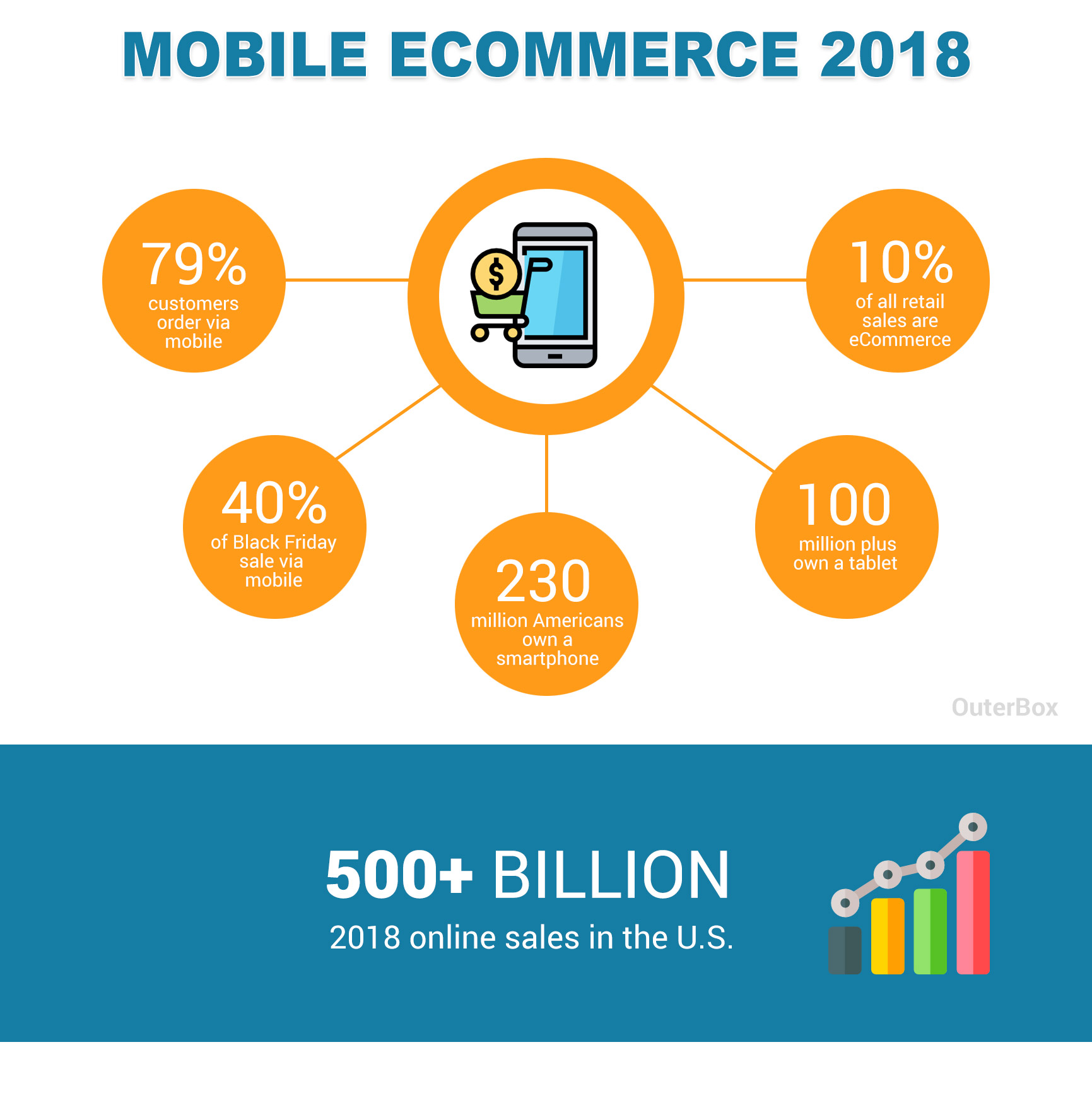 roll of mobile application in ecommerce