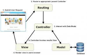 Laravel-MVC-architecture