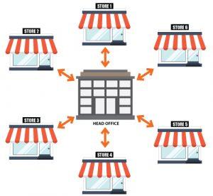 multiple-store