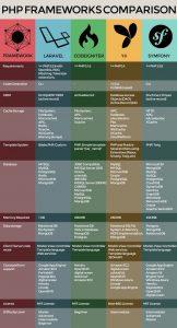 Comparison of PHP Frameworks