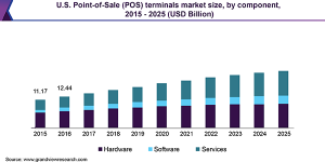 point-of-sale-pos-terminals-market