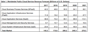 Gartner predicts that the SaaS technology revenue is to reach $85 billion in 2019