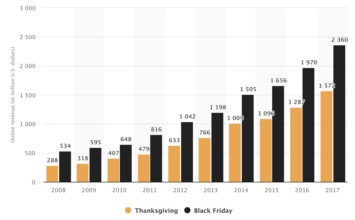 black friday spend